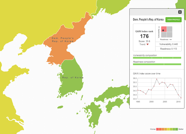 DPRK GAIN Index Profile