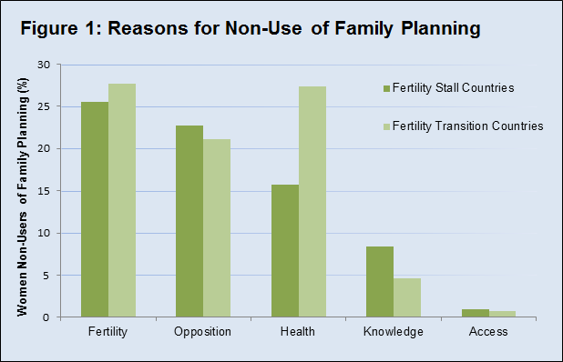 Figure 1: Reasons for Non-Use of Family Planning in Sub-Saharan Africa