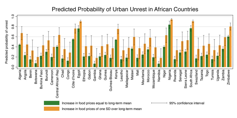 probability-of-unrest