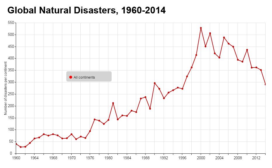 EMDAT-disasters