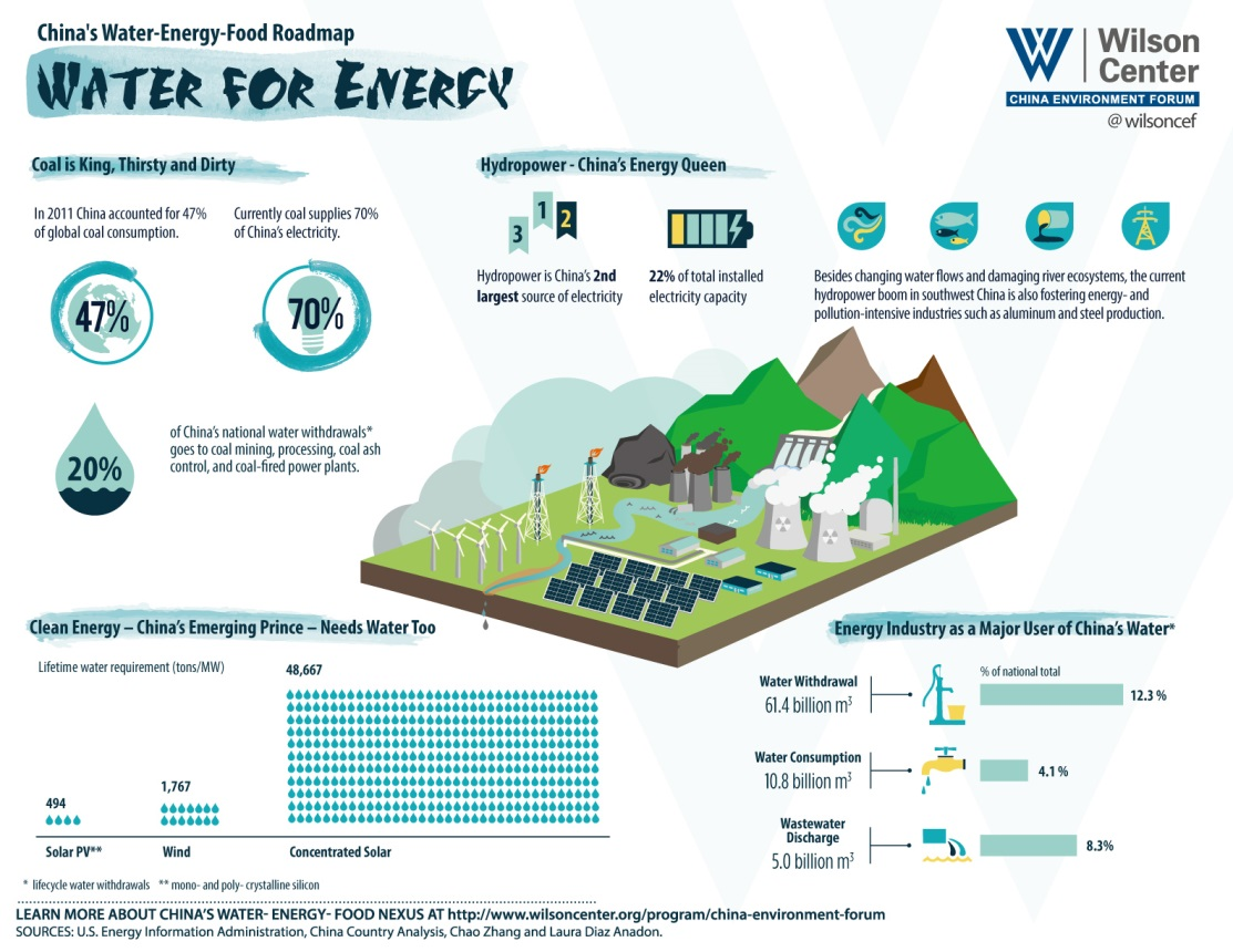 Water for Energy