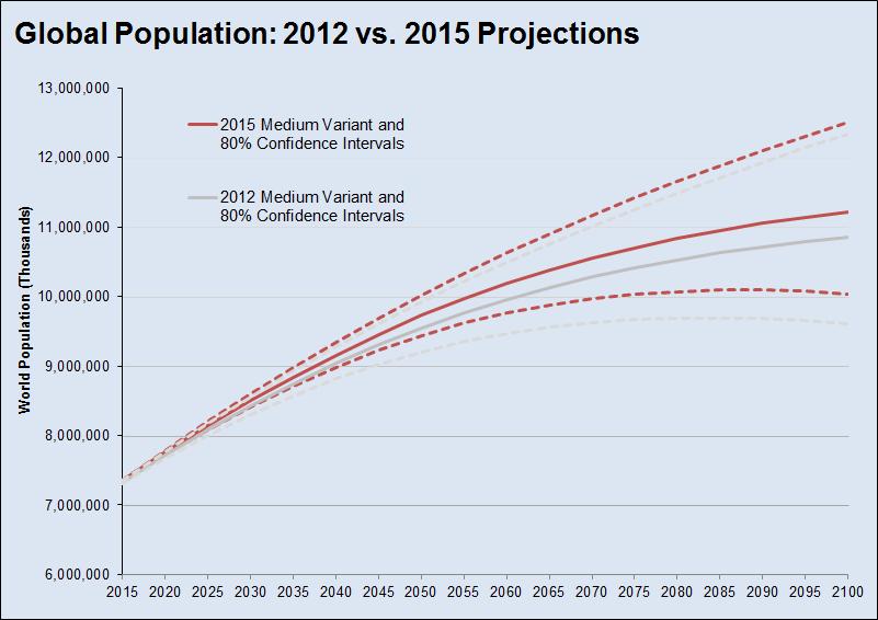 Global-Population-Projectio