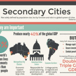 Secondary-Cities-small